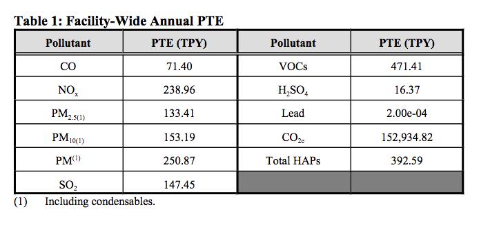 Rockwool Major Pollutants